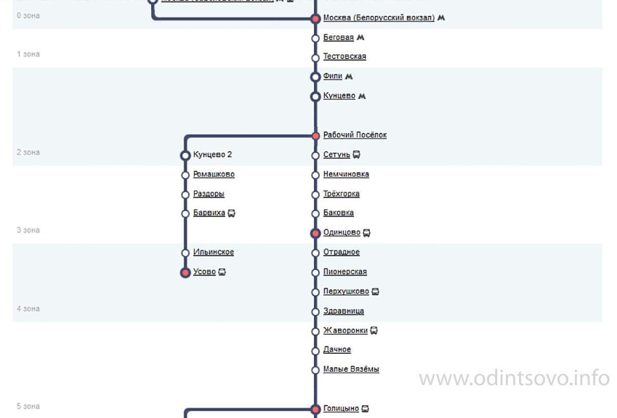 Схема электричек с белорусского вокзала до звенигорода