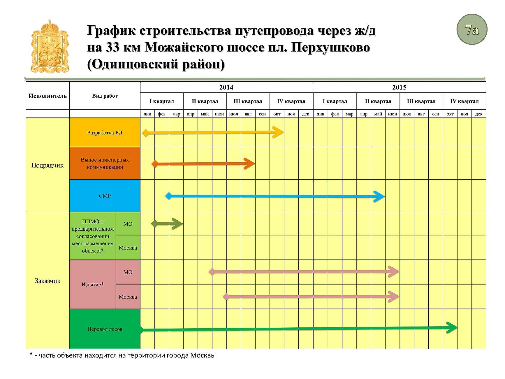 Кто разрабатывает план график по 44 фз